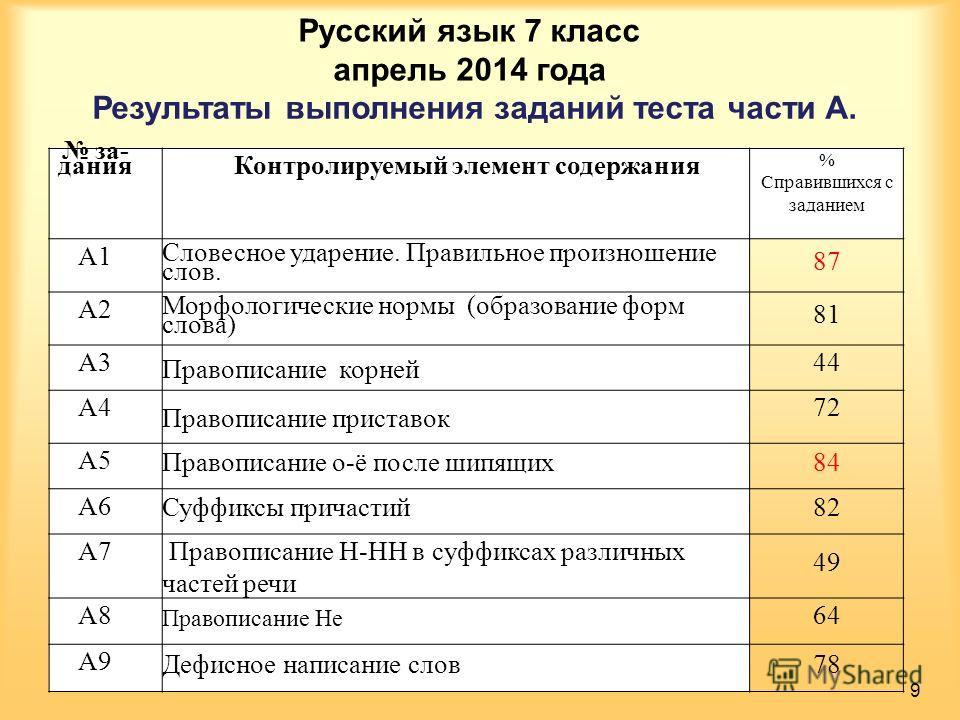 Русский язык 7 класс апрель 2014 года Результаты выполнения заданий теста части А. 9 за дания Контролируемый элемент содержания % Справившихся с заданием А1 Словесное ударение. Правильное произношение слов. 87 А2 Морфологические нормы (образование