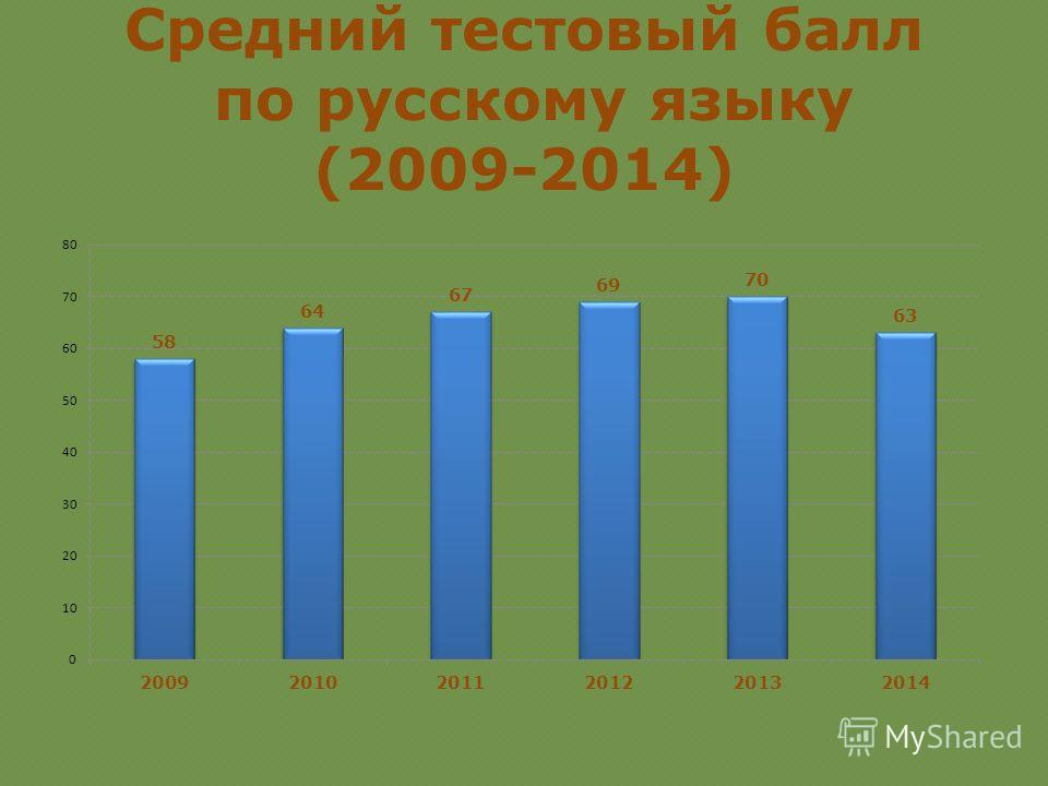Средний тестовый балл по русскому языку (2009-2014)