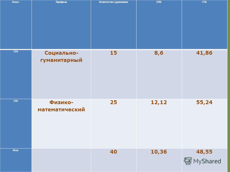 Класс ПрофильКоличество сдававшихСПБСТБ 11А Социально- гуманитарный 158,641,86 11Б Физико- математический 2512,1255,24 Итог 4010,3648,55