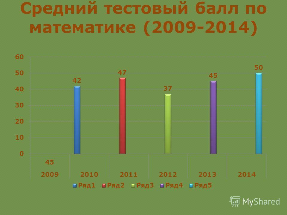 Средний тестовый балл по математике (2009-2014)