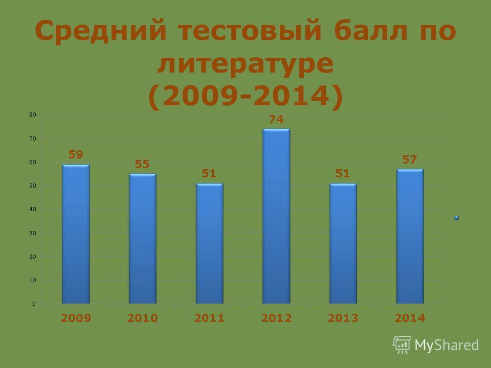 Средний тестовый балл по литературе (2009-2014)