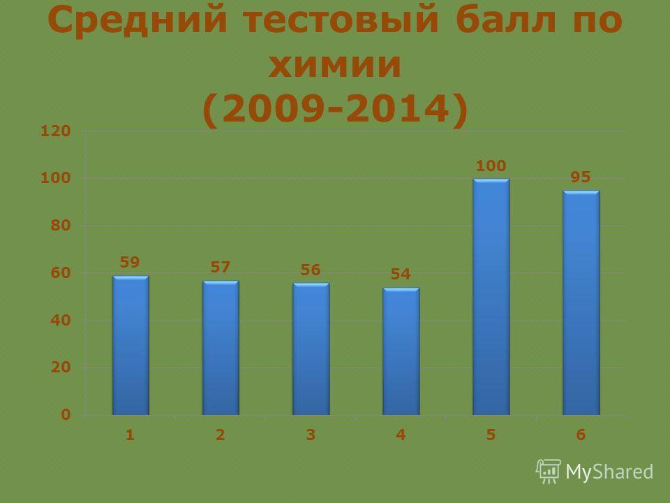 Средний тестовый балл по химии (2009-2014)
