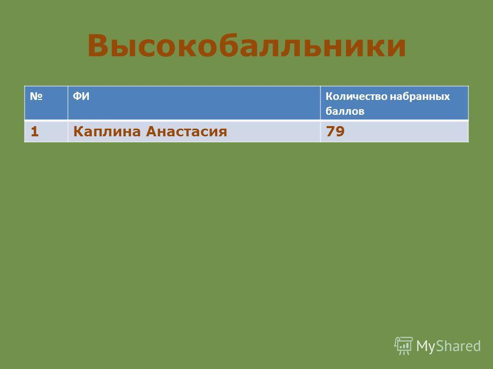 Высокобалльники ФИКоличество набранных баллов 1Каплина Анастасия 79