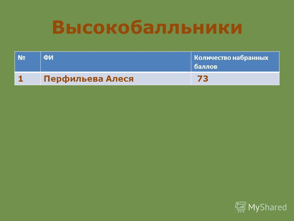 Высокобалльники ФИКоличество набранных баллов 1Перфильева Алеся 73