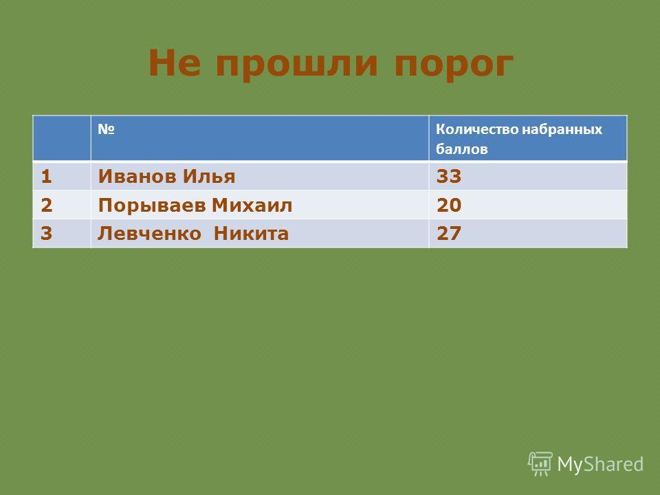 Не прошли порог Количество набранных баллов 1Иванов Илья 33 2Порываев Михаил 20 3Левченко Никита 27