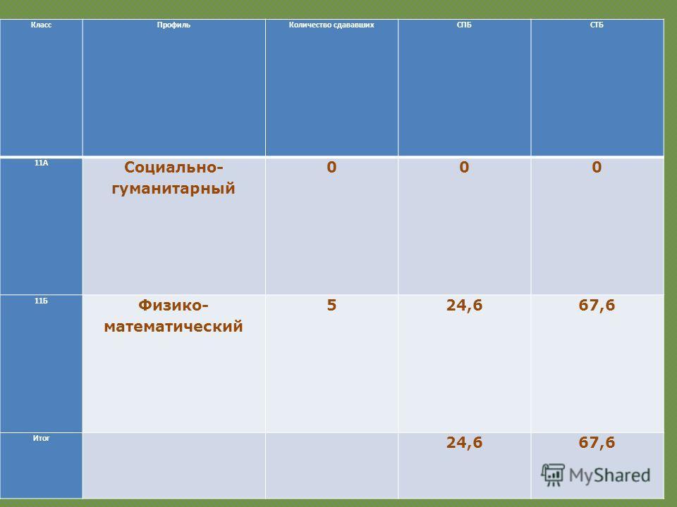 Класс ПрофильКоличество сдававшихСПБСТБ 11А Социально- гуманитарный 000 11Б Физико- математический 524,667,6 Итог 24,667,6