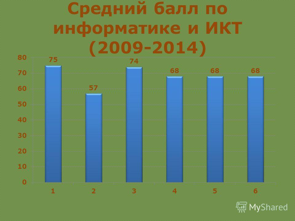Средний балл по информатике и ИКТ (2009-2014)
