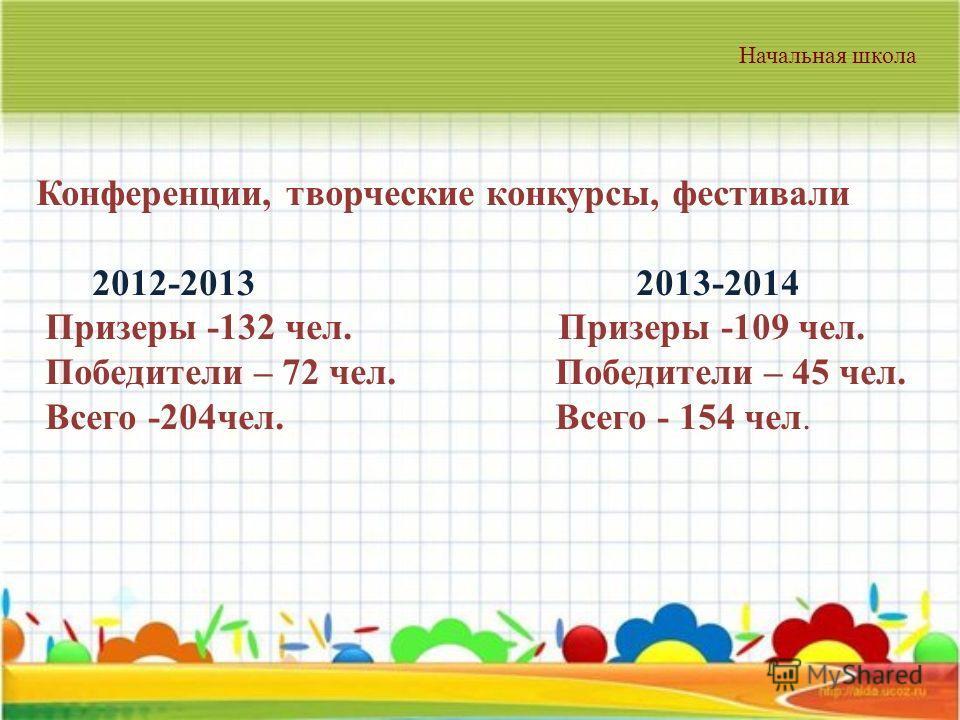Конференции, творческие конкурсы, фестивали 2012-2013 2013-2014 Призеры -132 чел. Призеры -109 чел. Победители – 72 чел. Победители – 45 чел. Всего -204 чел. Всего - 154 чел. Начальная школа