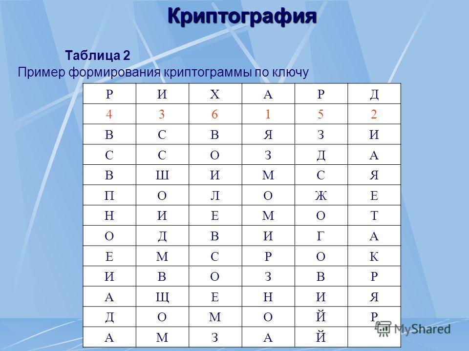 Криптография Таблица 2 Пример формирования криптограммы по ключу РИХАРД 436152 ВСВЯЗИ ССОЗДА ВШИМСЯ ПОЛОЖЕНИЕМОТ ОДВИГА ЕМСРОК ИВОЗВР АЩЕНИЯ ДОМОЙР АМЗАЙ
