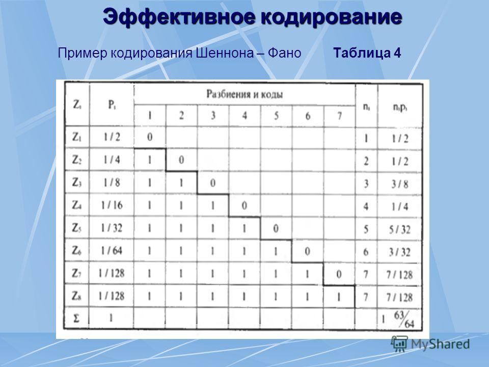 Эффективное кодирование Пример кодирования Шеннона – Фано Таблица 4