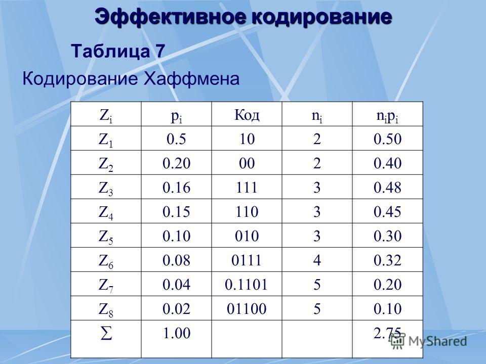 Эффективное кодирование Таблица 7 Кодирование Хаффмена ZiZi pipi Кодnini nipinipi Z1Z1 0.50.51020.50 Z2Z2 0.200020.40 Z3Z3 0.1611130.48 Z4Z4 0.1511030.45 Z5Z5 0.1001030.30 Z6Z6 0.08011140.32 Z7Z7 0.040.110150.20 Z8Z8 0.020110050.10 1.002.75