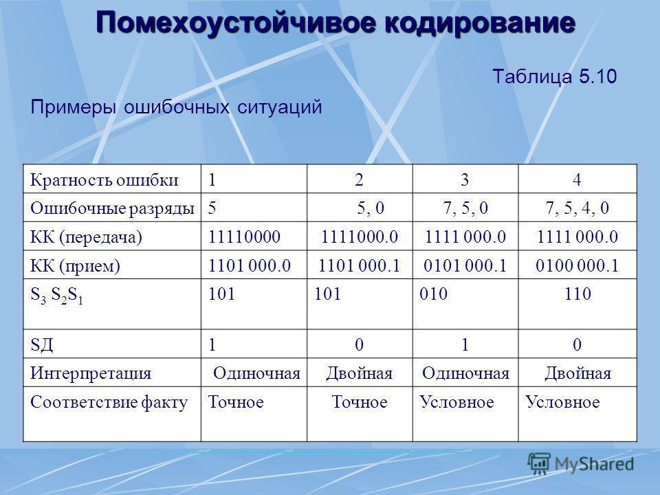 Помехоустойчивое кодирование Таблица 5.10 Примеры ошибочных ситуаций Кратность ошибки 1234 Оши 6 очные разряды 5 5, 07, 5, 07, 5, 4, 0 КК (передача)111100001111000.0 КК (прием)1101 000.01101 000.10101 000.10100 000.1 S3 S2S1S3 S2S1 101 010110 SДSД101