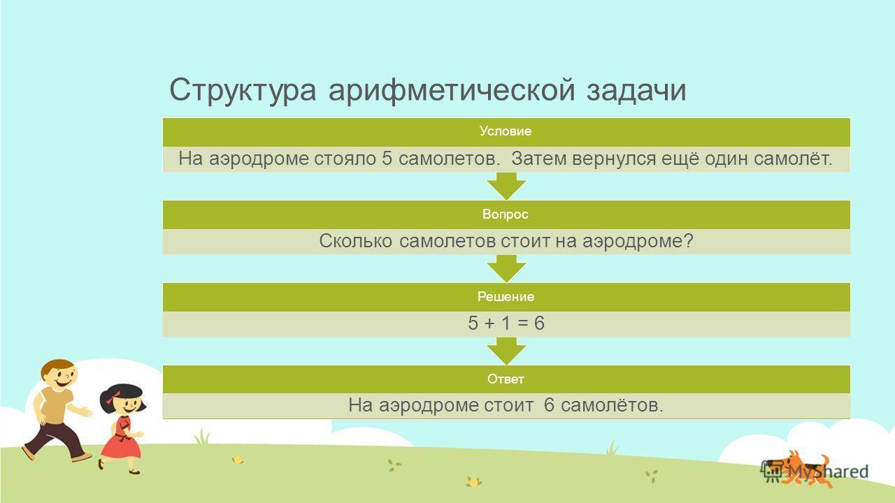 Структура арифметической задачи Ответ На аэродроме стоит 6 самолётов. Решение 5 + 1 = 6 Вопрос Сколько самолетов стоит на аэродроме? Условие На аэродроме стояло 5 самолетов. Затем вернулся ещё один самолёт.