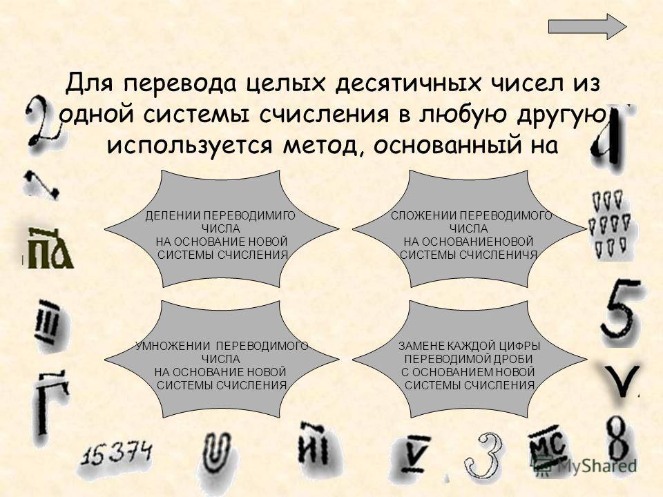 Для перевода целых десятичных чисел из одной системы счисления в любую другую используется метод, основанный на ДЕЛЕНИИ ПЕРЕВОДИМИГО ЧИСЛА НА ОСНОВАНИЕ НОВОЙ СИСТЕМЫ СЧИСЛЕНИЯ СЛОЖЕНИИ ПЕРЕВОДИМОГО ЧИСЛА НА ОСНОВАНИЕНОВОЙ СИСТЕМЫ СЧИСЛЕНИЧЯ ЗАМЕНЕ КА