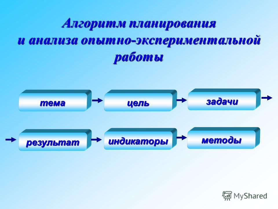 Алгоритм планирования и анализа опытно-экспериментальной работы темацель задачи результат индикаторы методы