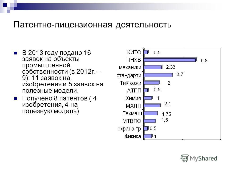 Патентно-лицензионная деятельность В 2013 году подано 16 заявок на объекты промышленной собственности (в 2012 г. – 9): 11 заявок на изобретения и 5 заявок на полезные модели. Получено 8 патентов ( 4 изобретения, 4 на полезную модель)