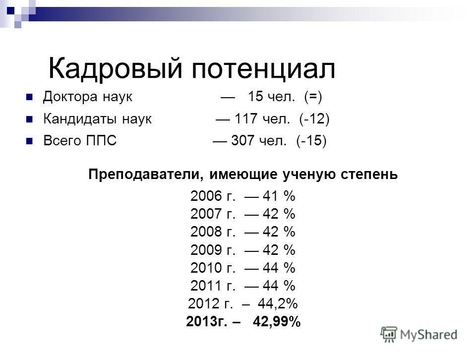 Кадровый потенциал Доктора наук 15 чел. (=) Кандидаты наук 117 чел. (-12) Всего ППС 307 чел. (-15) Преподаватели, имеющие ученую степень 2006 г. 41 % 2007 г. 42 % 2008 г. 42 % 2009 г. 42 % 2010 г. 44 % 2011 г. 44 % 2012 г. – 44,2% 2013 г. – 42,99%