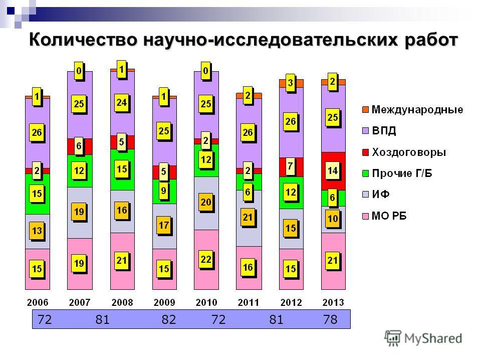Количество научно-исследовательских работ 72 81 82 72 81 78