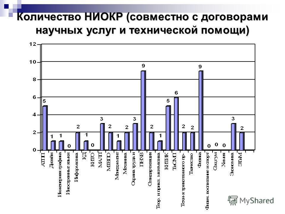 Количество НИОКР (совместно с договорами научных услуг и технической помощи)
