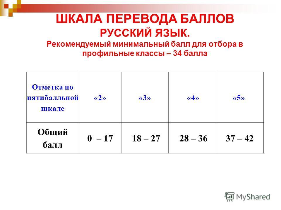 ШКАЛА ПЕРЕВОДА БАЛЛОВ РУССКИЙ ЯЗЫК. Рекомендуемый минимальный балл для отбора в профильные классы – 34 балла Отметка по пятибалльной шкале «2»«3» «4»«5» Общий балл 0 – 17 18 – 27 28 – 3637 – 42