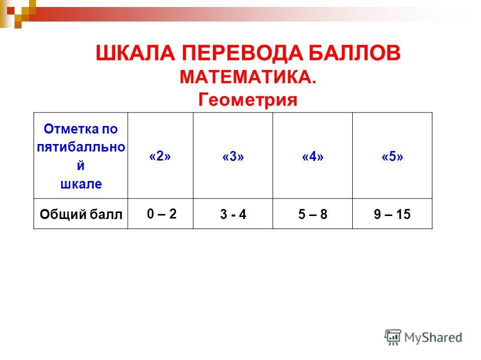 ШКАЛА ПЕРЕВОДА БАЛЛОВ МАТЕМАТИКА. Геометрия Отметка по пятибалльно й шкале «2»«3» «4» «5» Общий балл 0 – 23 - 45 – 89 – 15