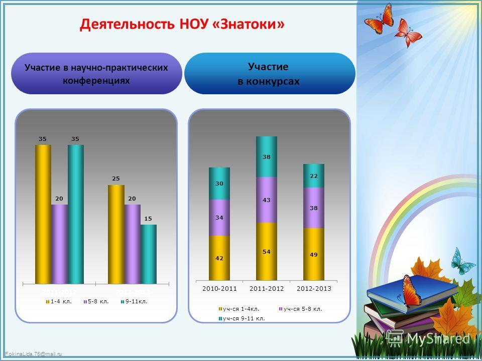FokinaLida.75@mail.ru Деятельность НОУ «Знатоки» Участие в научно-практических конференциях Участие в конкурсах