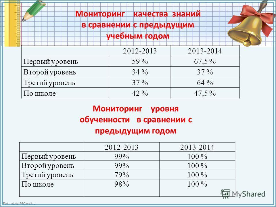 FokinaLida.75@mail.ru Мониторинг качества знаний в сравнении с предыдущим учебным годом 2012-20132013-2014 Первый уровень 59 %67,5 % Второй уровень 34 %37 % Третий уровень 37 %64 % По школе 42 %47,5 % Мониторинг уровня обученности в сравнении с преды