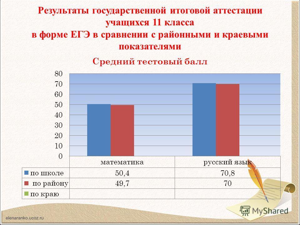 Результаты государственной итоговой аттестации учащихся 11 класса в форме ЕГЭ в сравнении с районными и краевыми показателями
