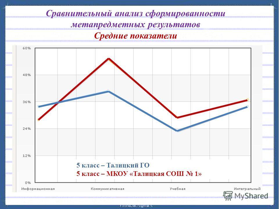 Сравнительный анализ сформированности метапредметных результатов Средние показатели 5 класс – Талицкий ГО 5 класс – МКОУ «Талицкая СОШ 1»
