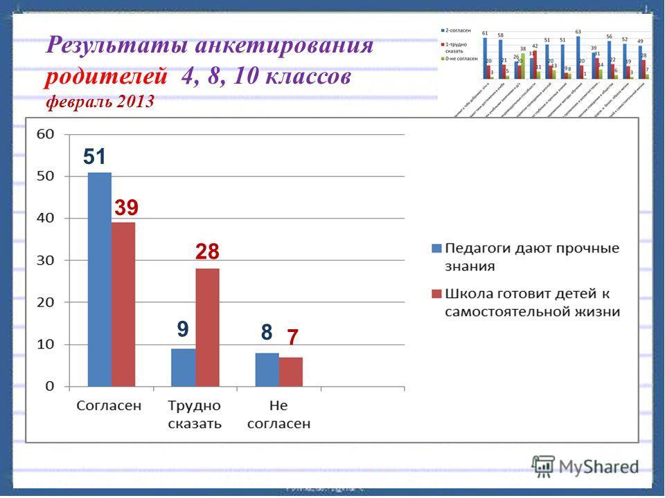 Результаты анкетирования родителей 4, 8, 10 классов февраль 2013 51 9 8 39 28 7