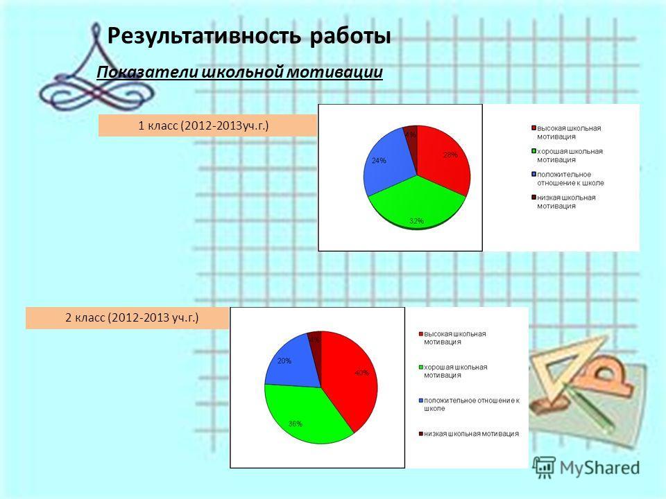 Результативность работы Показатели школьной мотивации 1 класс (2012-2013 уч.г.) 2 класс (2012-2013 уч.г.)