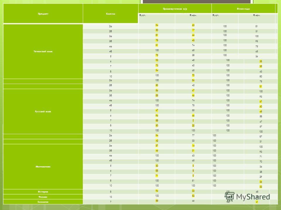 Отчет и анализ результатов административных контрольных работ позволяет сравнить результаты с годовыми оценками обучающихся по предметам, включенных в аттестацию. Сравнительная таблица показателей Предмет Классы Промежуточная к/р Итоги года %усп.% ка