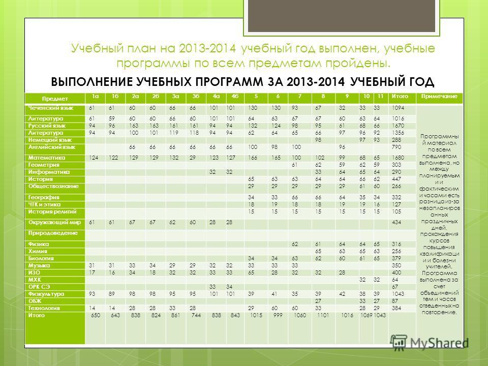 Учебный план на 2013-2014 учебный год выполнен, учебные программы по всем предметам пройдены. ВЫПОЛНЕНИЕ УЧЕБНЫХ ПРОГРАММ ЗА 2013-2014 УЧЕБНЫЙ ГОД Предмет 1 а 1 б 2 а 2 б 3 а 3 б 4 а 4 б 567891011Итого Примечание Чеченский язык 61 60 66 101 130 93673