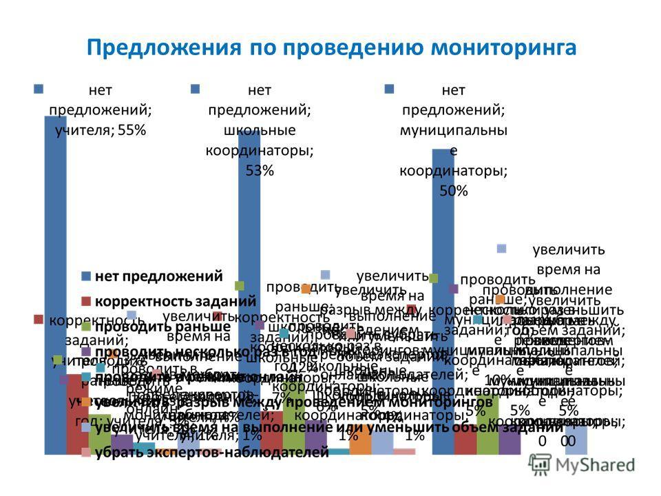Предложения по проведению мониторинга