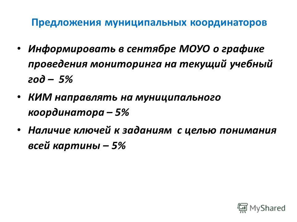 Предложения муниципальных координаторов Информировать в сентябре МОУО о графике проведения мониторинга на текущий учебный год – 5% КИМ направлять на муниципального координатора – 5% Наличие ключей к заданиям с целью понимания всей картины – 5%