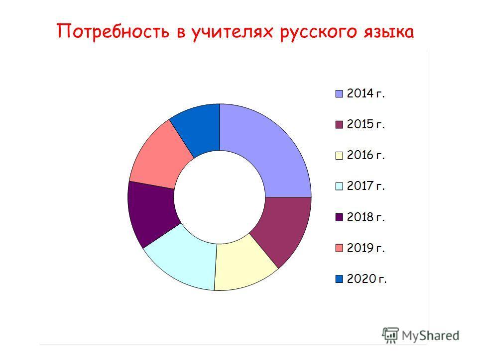 Потребность в учителях русского языка