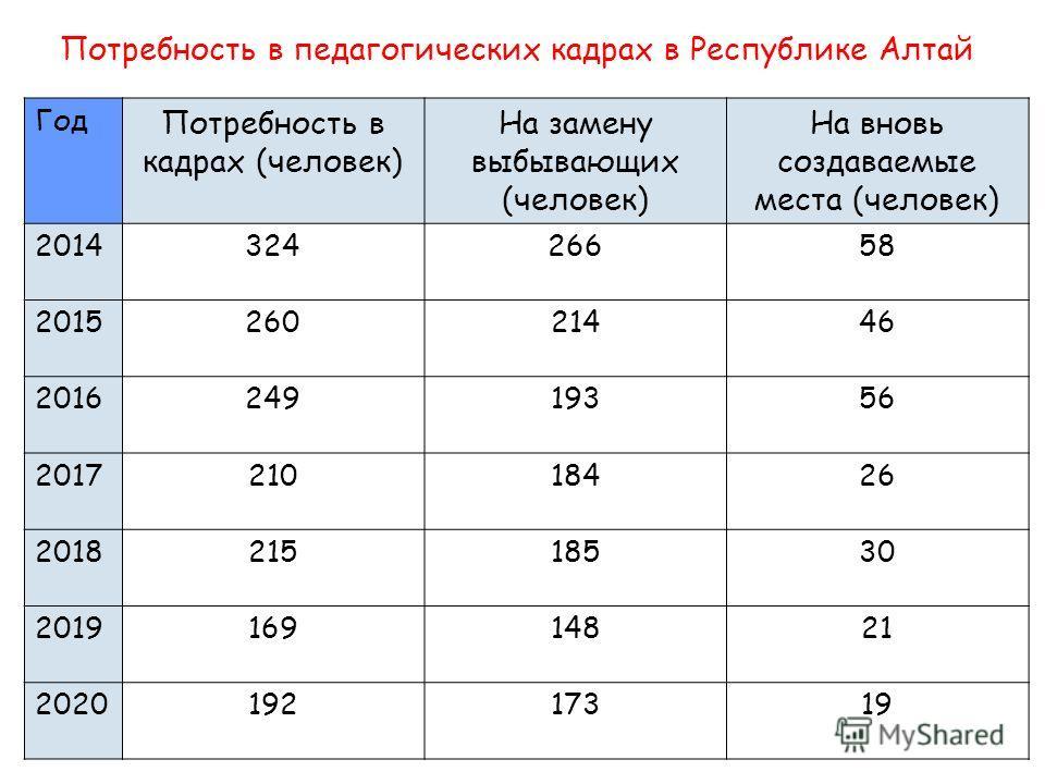 Год Потребность в кадрах (человек) На замену выбывающих (человек) На вновь создаваемые места (человек) 201432426658 201526021446 201624919356 201721018426 201821518530 201916914821 202019217319 Потребность в педагогических кадрах в Республике Алтай