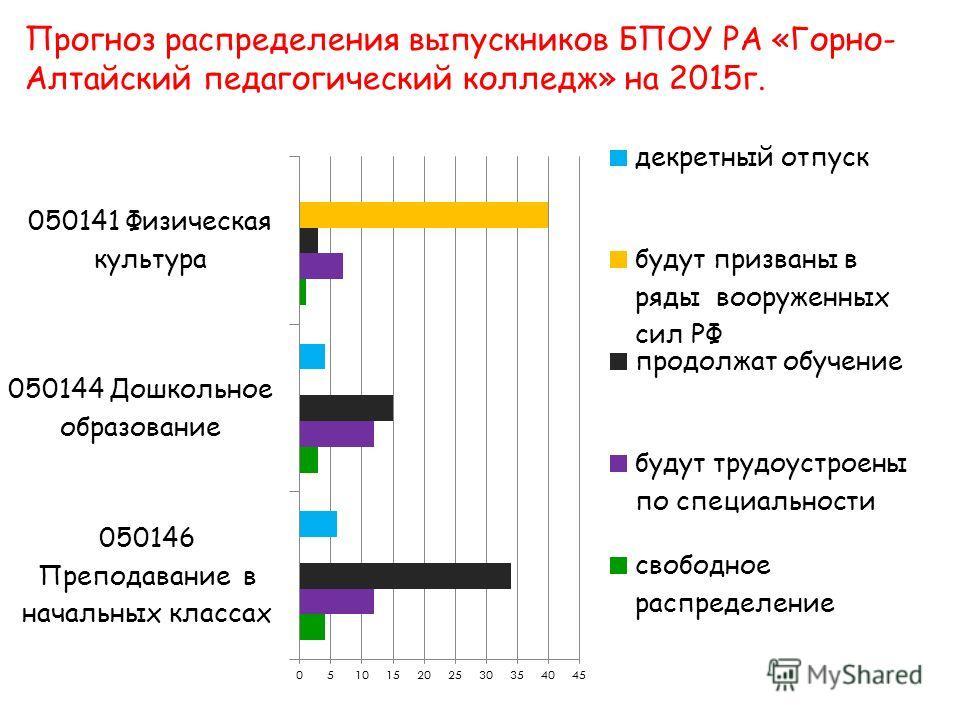 Прогноз распределения выпускников БПОУ РА «Горно- Алтайский педагогический колледж» на 2015 г.
