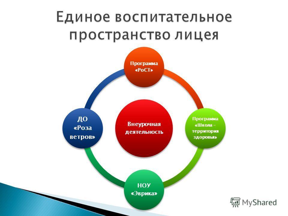 Внеурочная деятельность Программа «РоСТ» Программа «Школа – территория здоровья» НОУ «Эврика» ДО «Роза ветров»