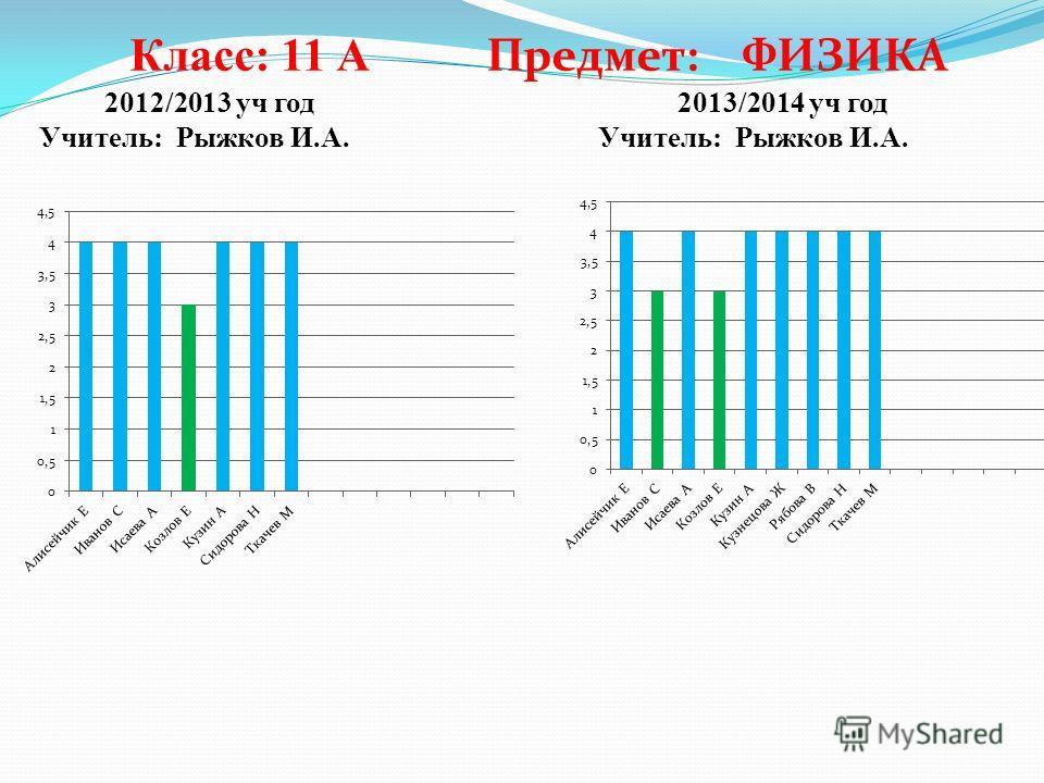 2013/2014 уч год Учитель: Рыжков И.А. 2012/2013 уч год Учитель: Рыжков И.А. Класс: 11 А Предмет: ФИЗИКА