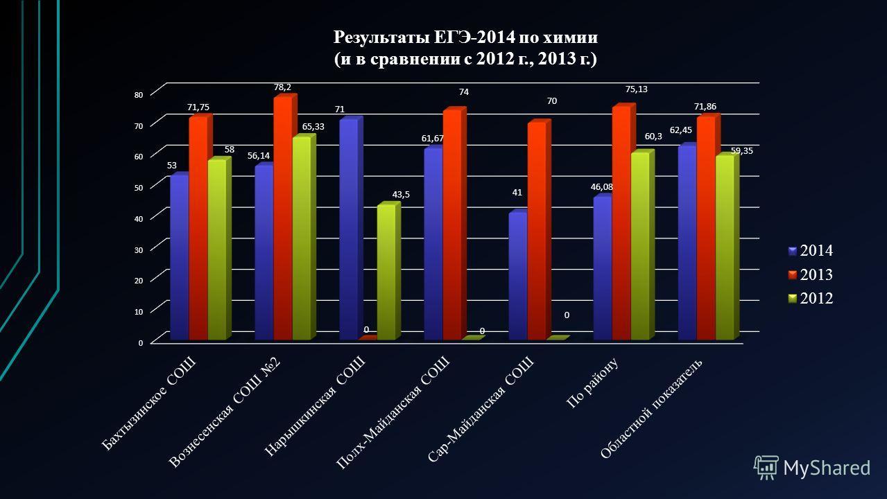 Результаты ЕГЭ-2014 по химии (и в сравнении с 2012 г,2013 г) п/п ОУКоличество участников Средний балл 2014 г Средний балл 2013 г Средний балл 2012 г 1Бахтызинская СОШ15371,7558 2Вознесенская СОШ 2756,1478,265,33 3Нарышкинская СОШ171-43,5 4Полх- Майда