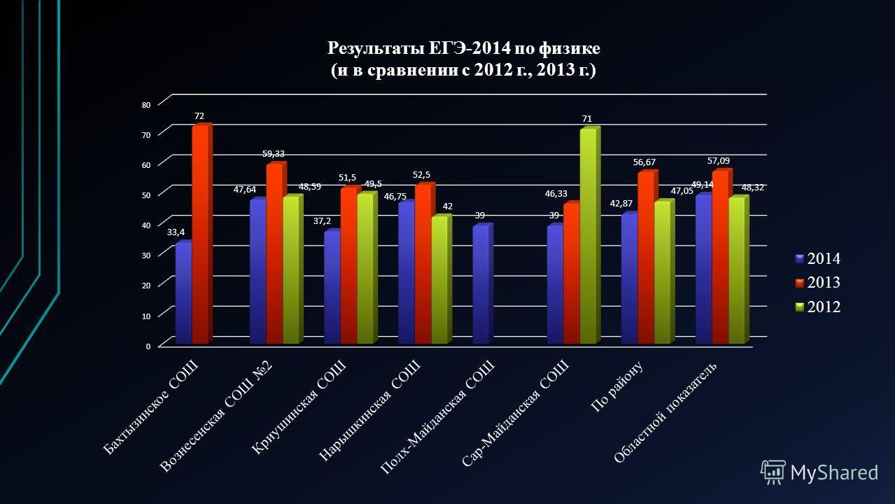 Результаты ЕГЭ-2014 по физике (и в сравнении с 2012 г, 2013 г) п/п ОУКоличество участников Средний балл 2014 г Средний балл 2013 г Средний балл 2012 г 1Бахтызинская СОШ533,4072- 2Вознесенская СОШ 21147,6459,3348,59 3Криушинская СОШ537,251,549,50 4Нар