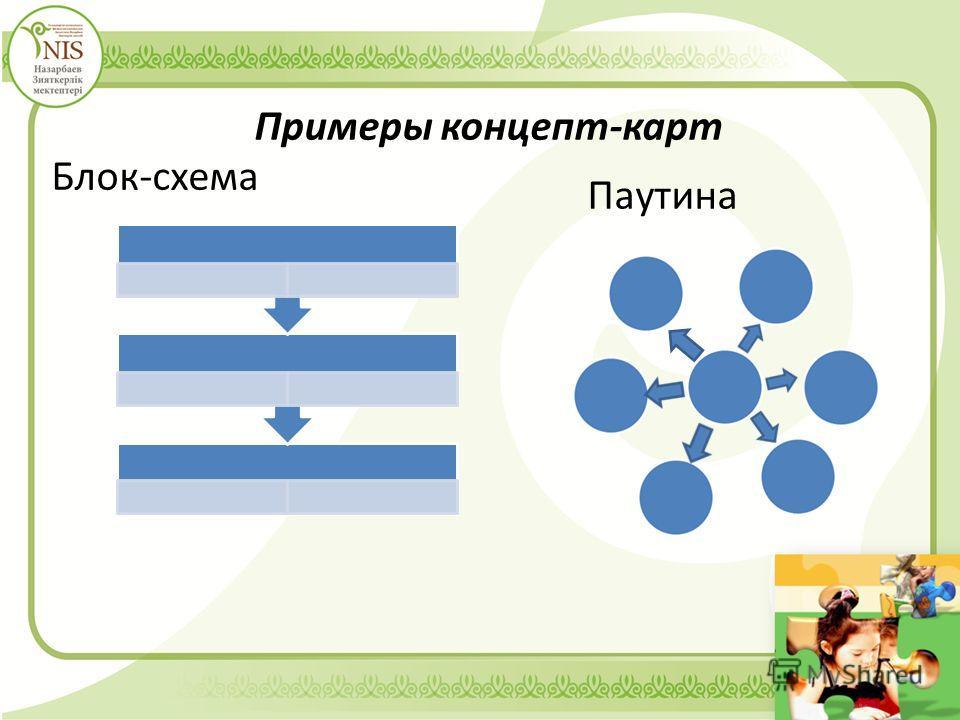 Примеры концепт-карт Блок-схема Паутина