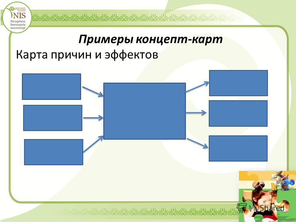 Примеры концепт-карт Карта причин и эффектов