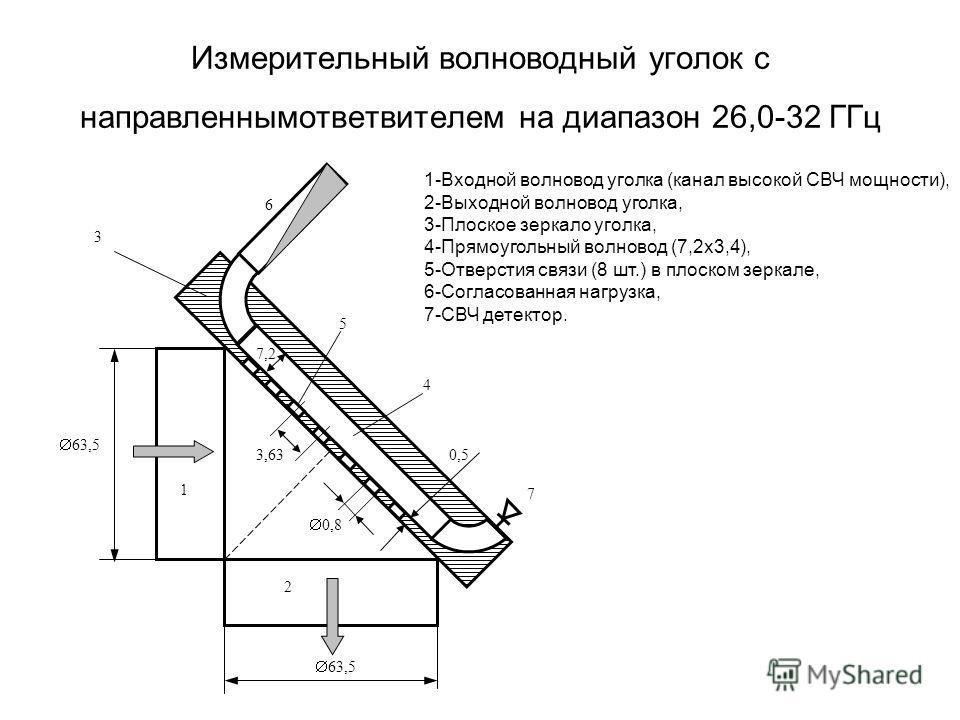 Измерительный волноводный уголок с направленнымответвителем на диапазон 26,0-32 ГГц 4 3 5 6 7 63,5 3,63 0,8 1 2 0,5 7,2 1-Входной волновод уголка (канал высокой СВЧ мощности), 2-Выходной волновод уголка, 3-Плоское зеркало уголка, 4-Прямоугольный волн