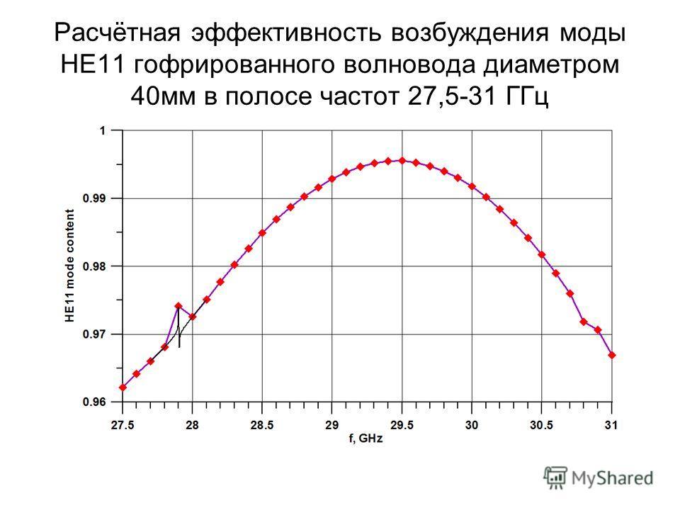 Расчётная эффективность возбуждения моды НЕ11 гофрированного волновода диаметром 40 мм в полосе частот 27,5-31 ГГц