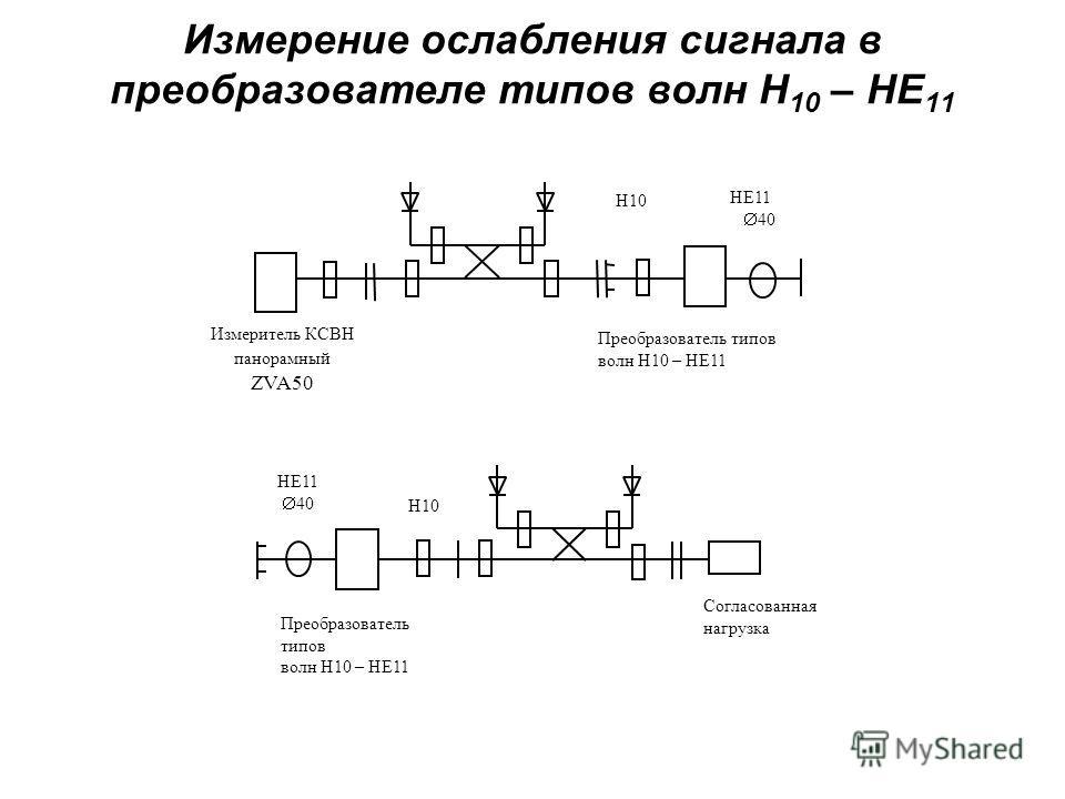 Измерение ослабления сигнала в преобразователе типов волн Н 10 – НЕ 11 Н10 Измеритель КСВН панорамный ZVA50 Преобразователь типов волн Н10 – НЕ11 Н10 Преобразователь типов волн Н10 – НЕ11 НЕ11 40 НЕ11 40 Согласованная нагрузка