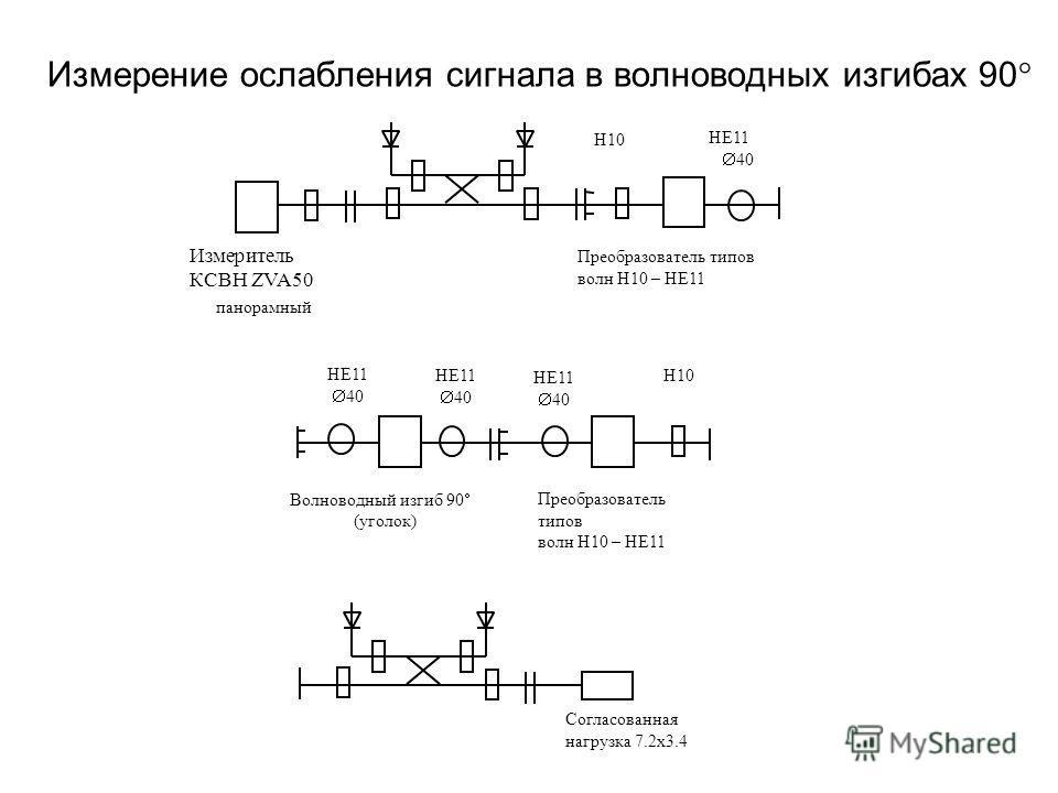 Измерение ослабления сигнала в волноводных изгибах 90 Н10 Измеритель КСВН ZVA50 панорамный Преобразователь типов волн Н10 – НЕ11 НЕ11 40 Н10 Преобразователь типов волн Н10 – НЕ11 НЕ11 40 НЕ11 40 НЕ11 40 Волноводный изгиб 90 (уголок) Согласованная наг
