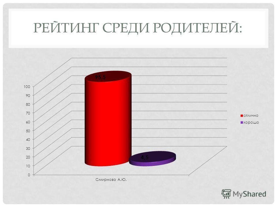 РЕЙТИНГ СРЕДИ РОДИТЕЛЕЙ: