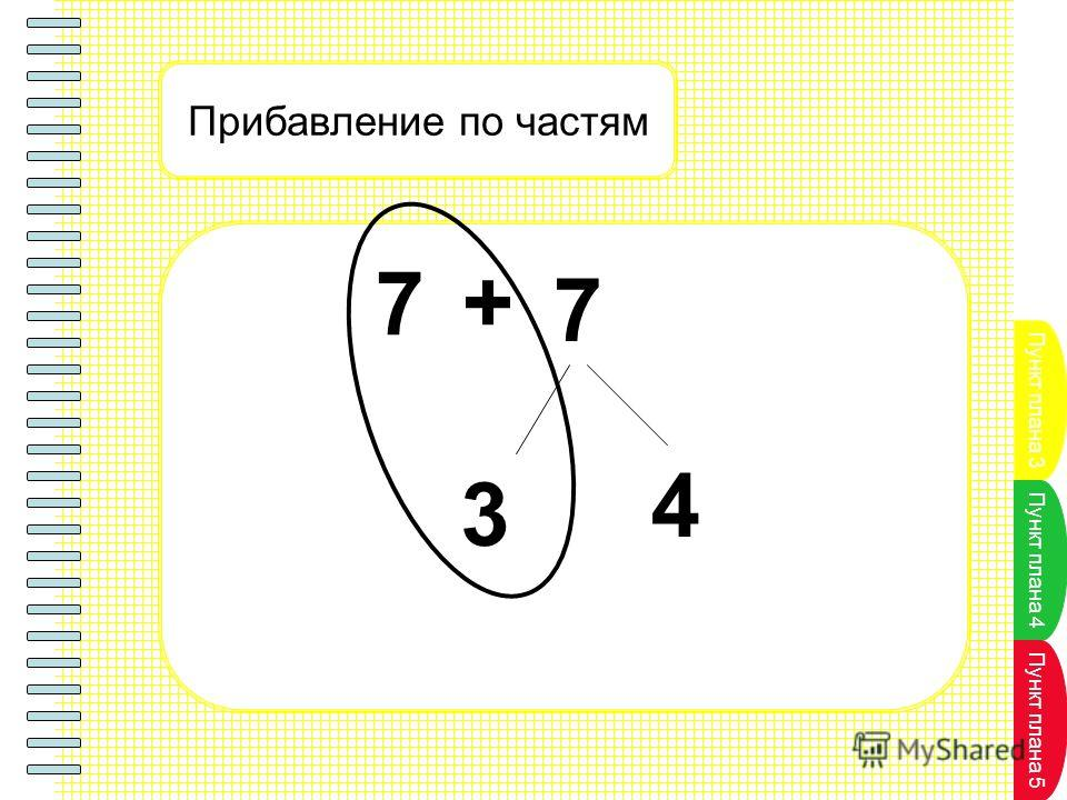 Пункт плана 3 Пункт плана 4 Пункт плана 5 Прибавление по частям + 7 7 3 4